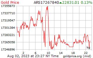 1 hari emas harga sekilogram Peso fucking
