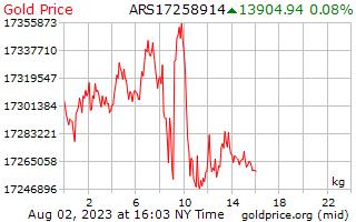 1 dia de ouro preço por quilograma em Pesos argentinos