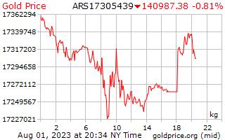 1 journée d'or prix par kilogramme en Pesos argentins