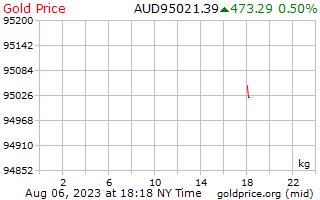 1 दिन सोने की कीमत प्रति किलोग्राम ऑस्ट्रेलियाई डॉलर में