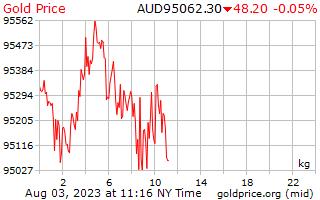 1 Tag Gold Preis pro Kilogramm in australischen Dollar