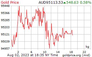 1 hari emas harga sekilogram dalam dolar Australia