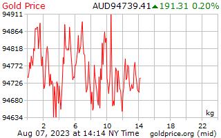 1 journée d'or prix par kilogramme en Dollars australiens