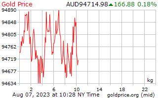 1 ngày vàng giá mỗi kilôgam trong đô la Úc