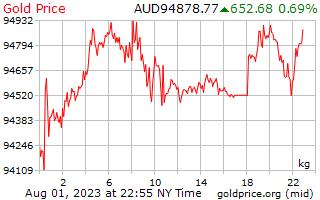 1 Day Gold Price per Kilogram in Australian Dollars