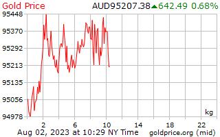 1 hari Gold Harga per Kilogram dalam dolar Australia