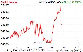 1 天黄金价格每公斤在澳元