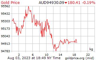 Precio 1 día oro por kilo en dólares australianos