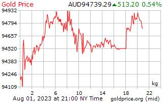 1 יום זהב המחיר לכל קילוגרם בדולר אוסטרלי