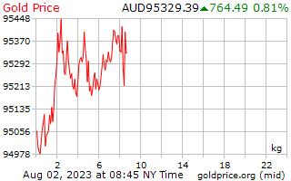 1 день золото цена за килограмм в австралийских долларах