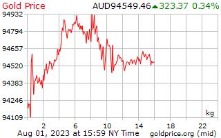 1 dia de ouro preço por quilograma em dólares australianos