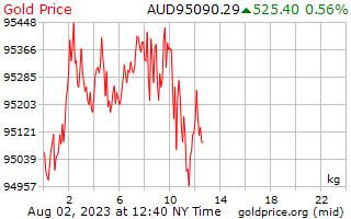 1 ημέρα χρυσός τιμή ανά χιλιόγραμμο σε δολάρια Αυστραλίας