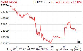 سعر الذهب يوم 1 للكيلوغرام الواحد بالدينار البحريني