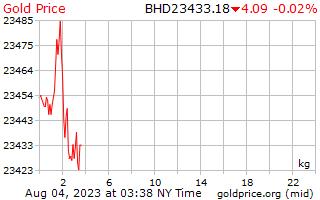 1 день золото цена за килограмм в динар Бахрейна