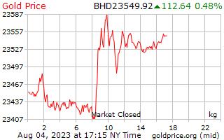 1 天黄金价格每公斤在巴林第纳尔