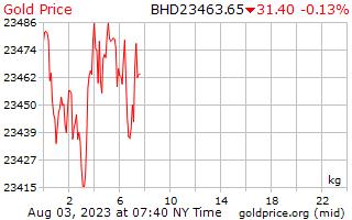 1 Day Gold Price per Kilogram in Bahrain Dinar