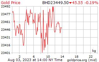 1 天黃金價格每公斤在巴林第納爾
