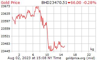 Precio 1 día oro por kilogramo en Dinar de Bahrein