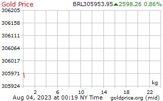 1 giorno oro prezzo per chilogrammo in Real brasiliani