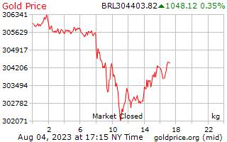 1 天黄金价格每公斤在巴西雷亚尔