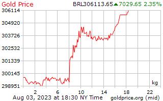 1 ημέρα χρυσός τιμή ανά χιλιόγραμμο Βραζιλίας Reals