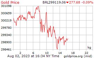 1 天黃金價格每公斤在巴西雷亞爾
