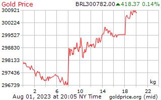 1 Day Gold Price per Kilogram in Brazilian Reals