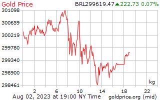 1 день золото цена за килограмм в бразильских реалов