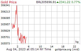 1 Tag Gold Preis pro Kilogramm in brasilianische Real
