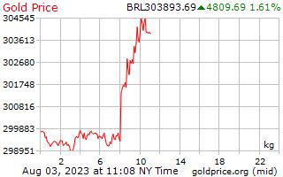 1 dag goud prijs per Kilogram in Braziliaanse Reals