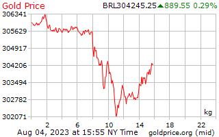 1 ngày vàng giá mỗi kilôgam trong tập số thực Brazil