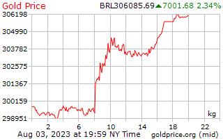1 hari emas harga sekilogram di Brazil Reals