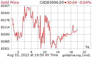 1 Tag Gold Preis pro Kilogramm in kanadischen Dollar