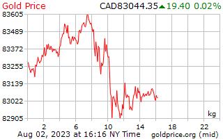 1 hari emas harga sekilogram dolar Kanada