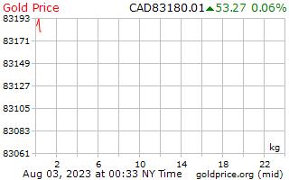 カナダドルで 1 キログラムあたり 1 日金価格