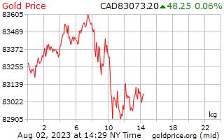 Precio 1 día oro por kilo en dólares canadienses