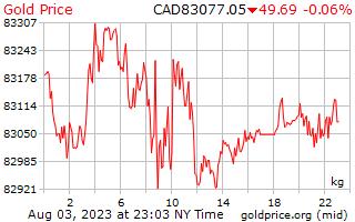1 天黄金价格每公斤在加元