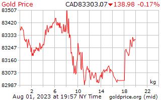 1 วันทองราคาต่อกิโลกรัมในดอลลาร์แคนาดา