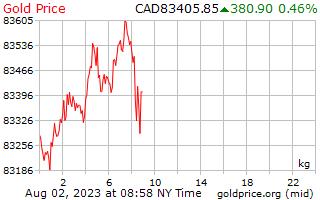 1 день золото цена за килограмм в канадских долларах