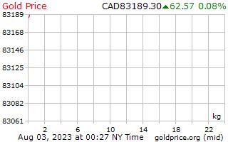 1 天黃金價格每公斤在加元