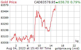 1 dag goud prijs per Kilogram in Canadese Dollars