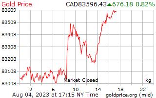 1 दिन सोने की कीमत प्रति किलोग्राम कनाडाई डॉलर में