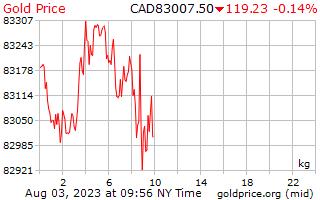 1 hari Gold Harga per Kilogram dalam dolar Kanada