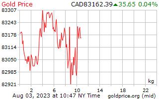 1 dia de ouro preço por quilograma em dólares canadenses