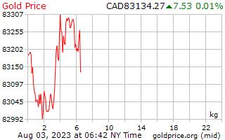 1 journée d'or prix par kilogramme en Dollars canadiens