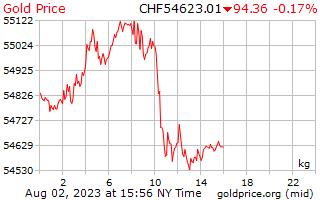 1 Day Gold Price per Kilogram in Swiss Swiss Francs