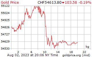 1 天黃金價格每公斤在瑞士瑞士法郎