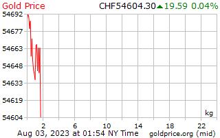 スイス スイス ・ フランで 1 キログラムあたり 1 日金価格
