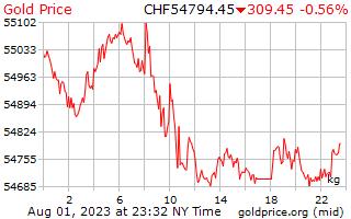 1 hari emas harga sekilogram di Swiss Franc Switzerland