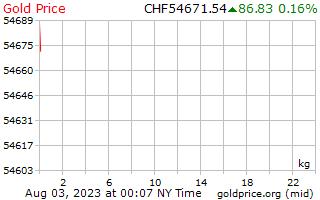 1 dag goud prijs per Kilogram in Zwitserse Zwitserse Franken